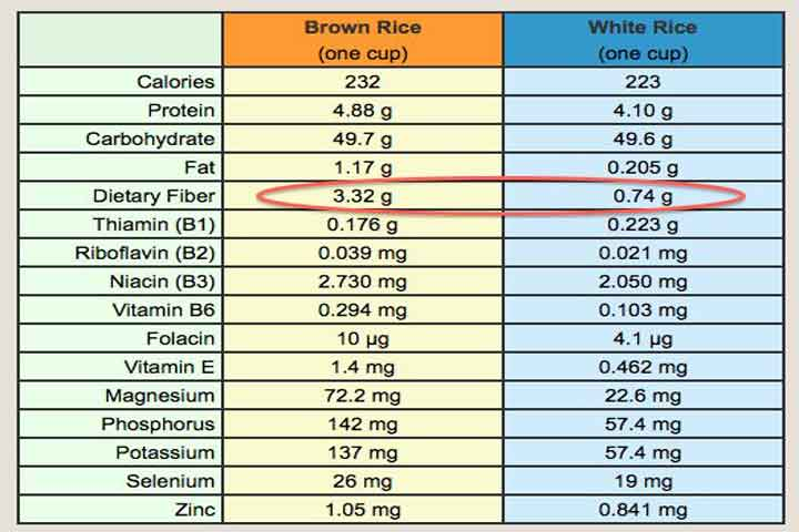 brown rice vs white rice choose the healthier alternative