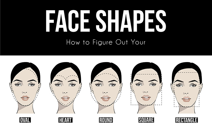 Determine the face shape