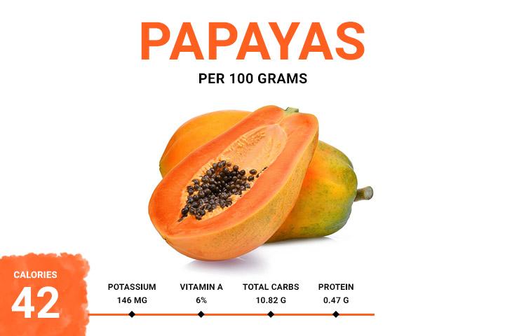 Papayas 42.78 Calories