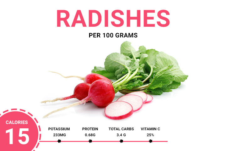 Radishes 15.77 Calories