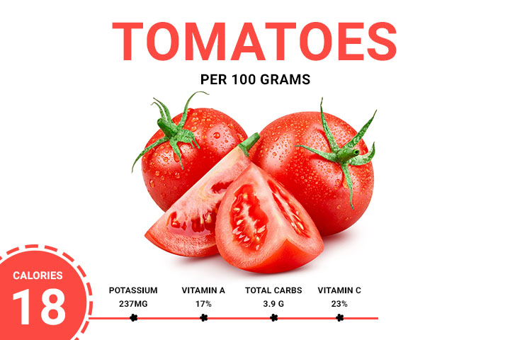 Tomatoes 17.69 Calories